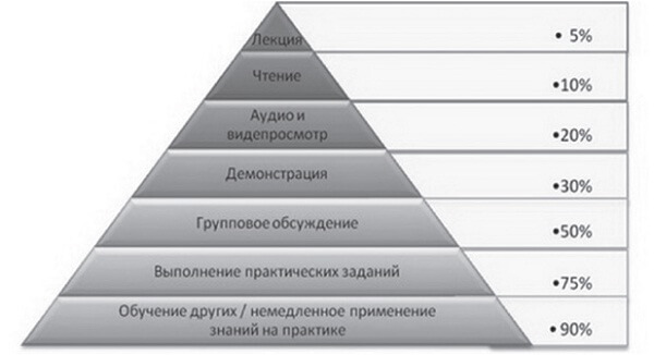 Оценивание в образовании